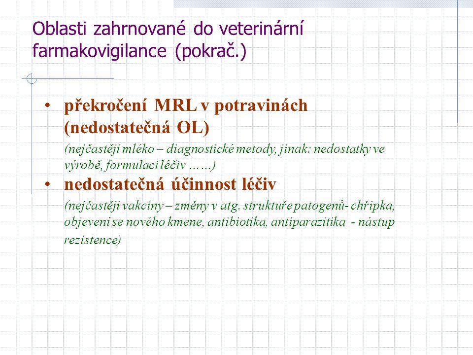 Oblasti zahrnované do veterinární farmakovigilance (pokrač.)