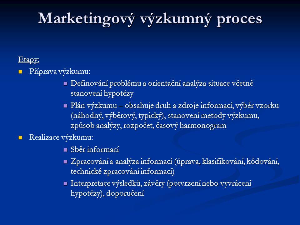 Marketingový výzkumný proces