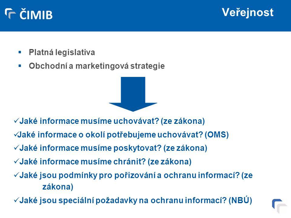 Veřejnost Platná legislativa Obchodní a marketingová strategie