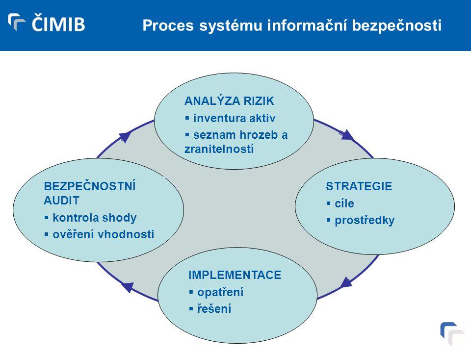 Proces systému informační bezpečnosti