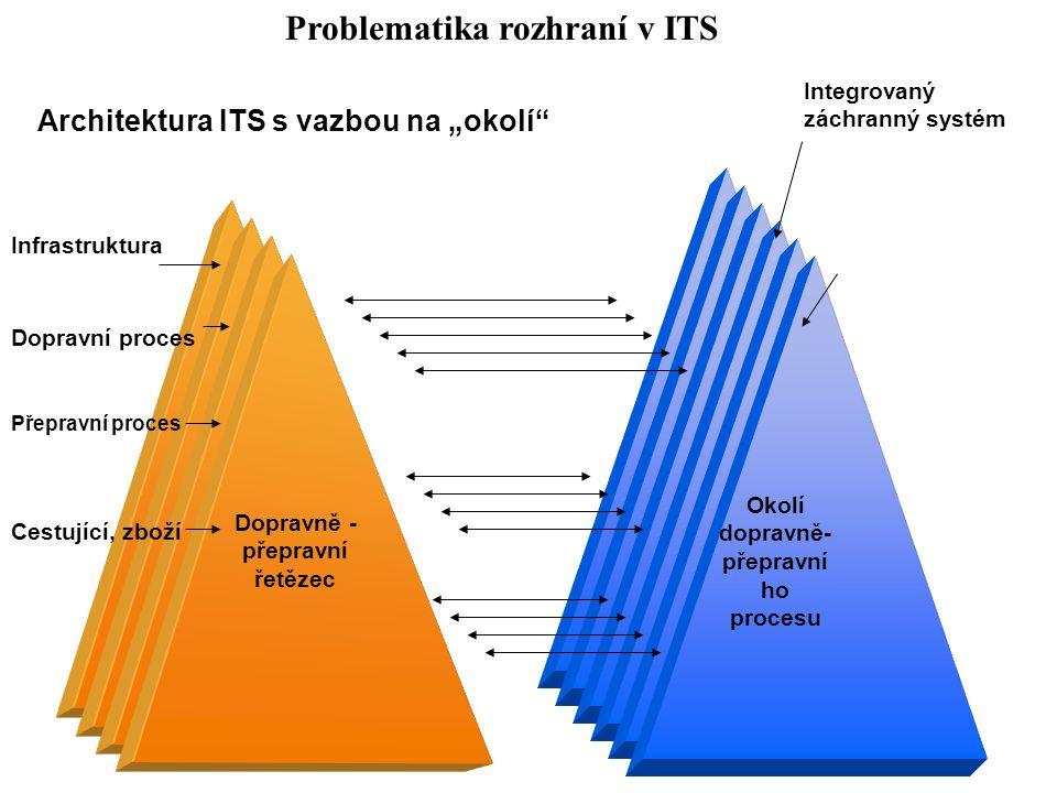 Problematika rozhraní v ITS