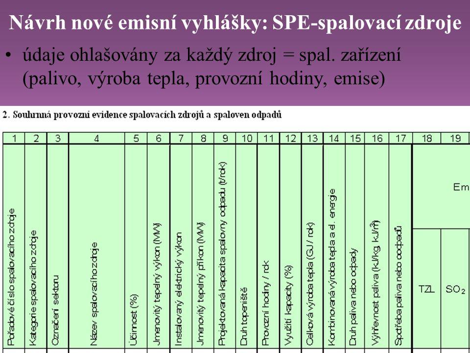 Návrh nové emisní vyhlášky: SPE-spalovací zdroje