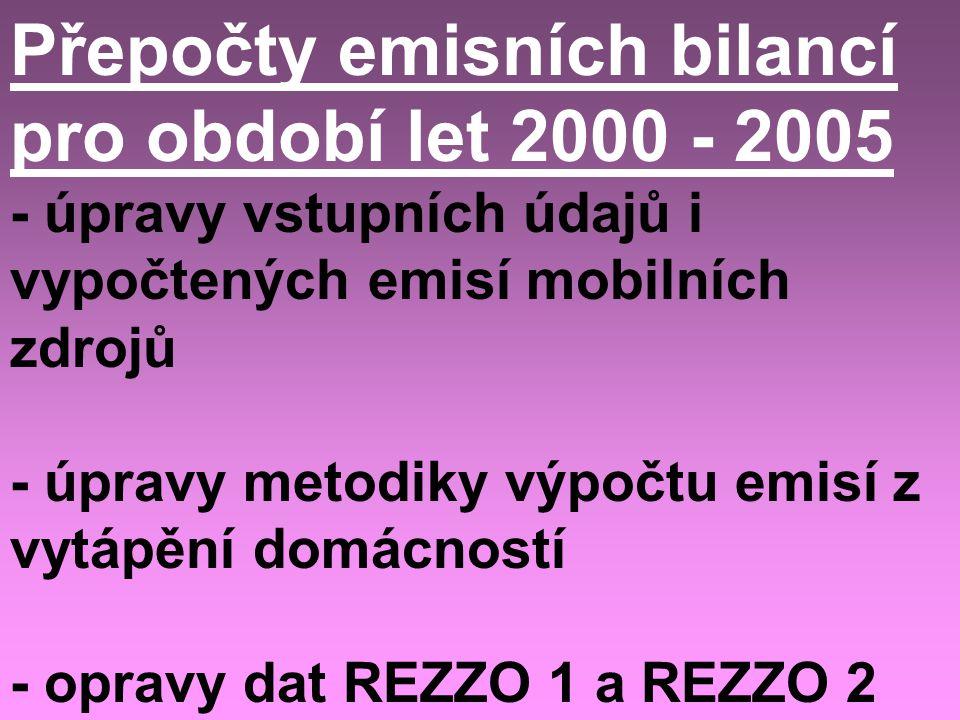 Přepočty emisních bilancí pro období let 2000 - 2005 - úpravy vstupních údajů i vypočtených emisí mobilních zdrojů - úpravy metodiky výpočtu emisí z vytápění domácností - opravy dat REZZO 1 a REZZO 2
