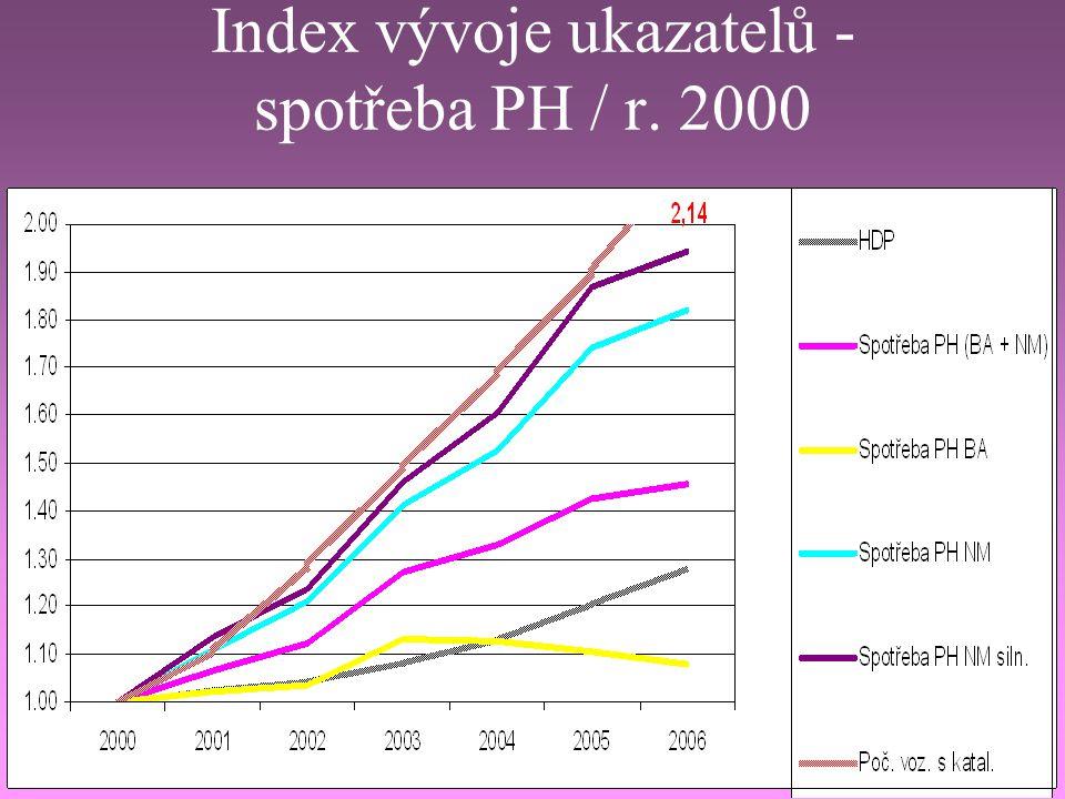 Index vývoje ukazatelů - spotřeba PH / r. 2000
