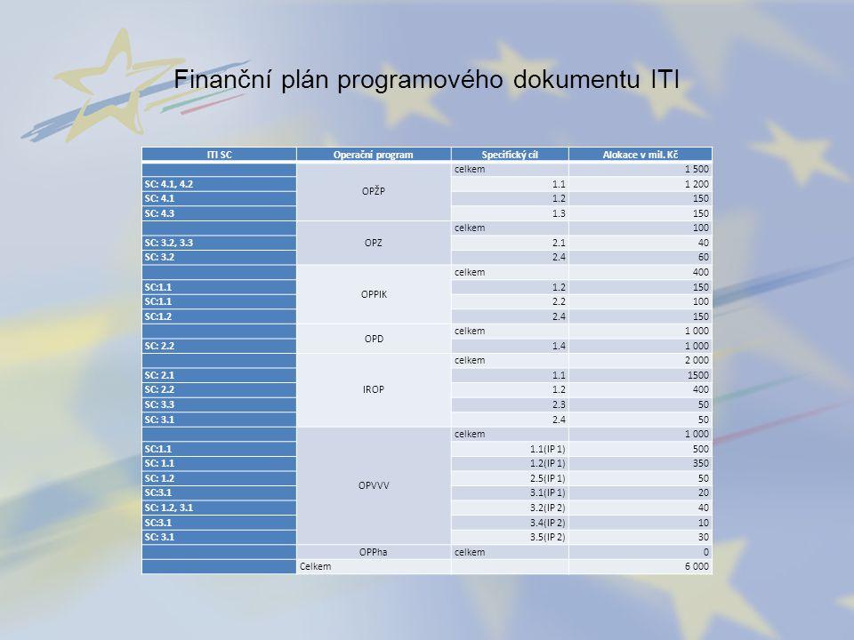Finanční plán programového dokumentu ITI