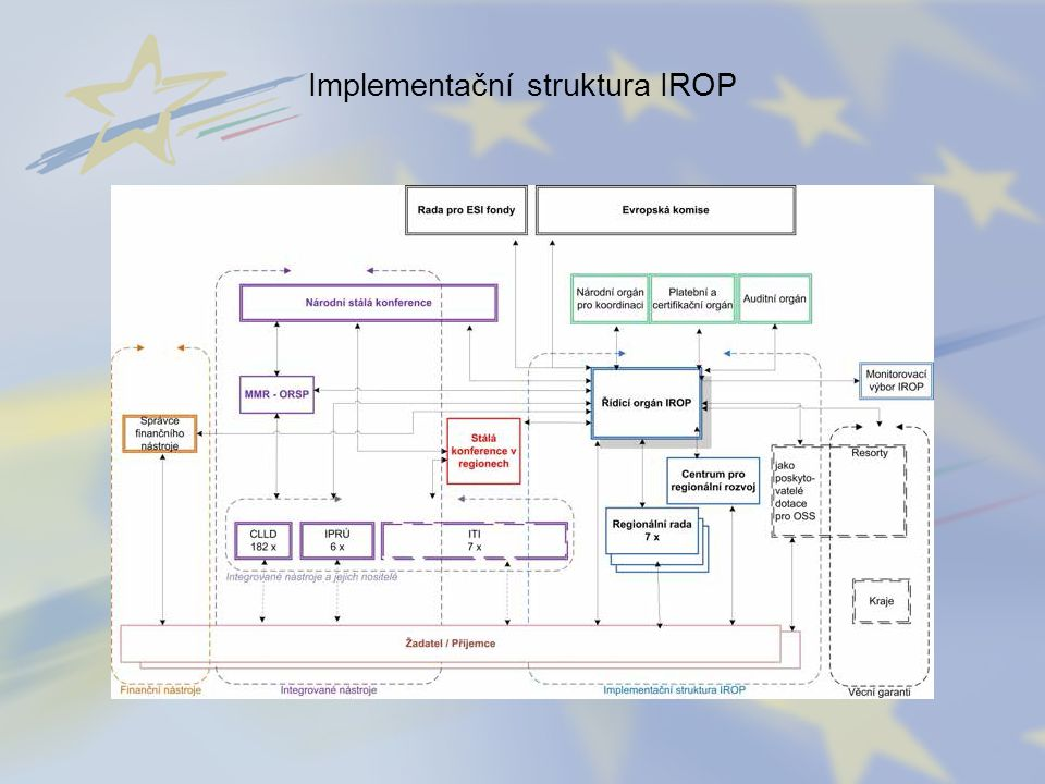 Implementační struktura IROP