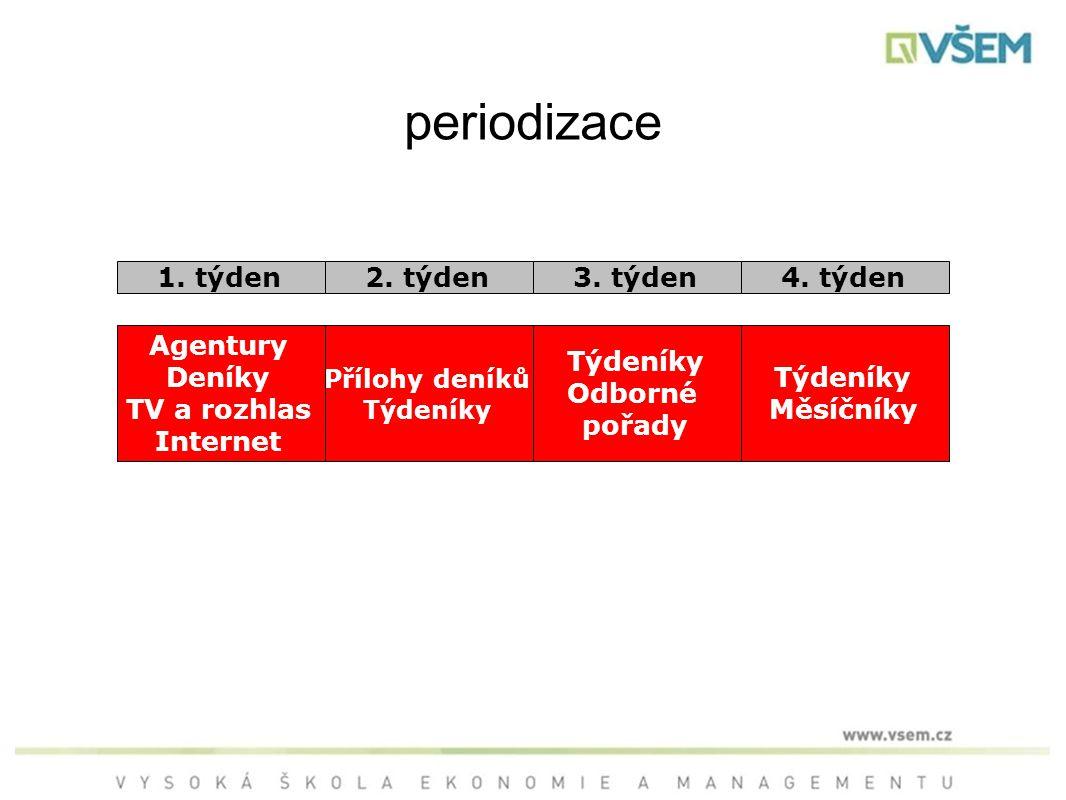 periodizace 1. týden 2. týden 3. týden 4. týden Agentury Deníky