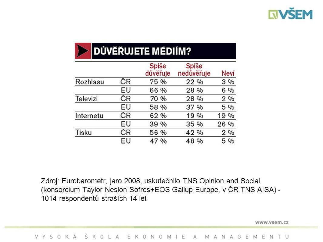 Zdroj: Eurobarometr, jaro 2008, uskutečnilo TNS Opinion and Social (konsorcium Taylor Neslon Sofres+EOS Gallup Europe, v ČR TNS AISA) - 1014 respondentů straších 14 let