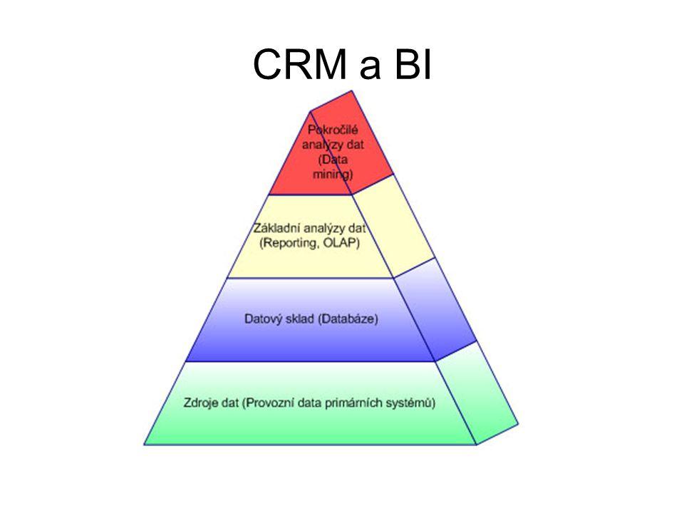 CRM a BI
