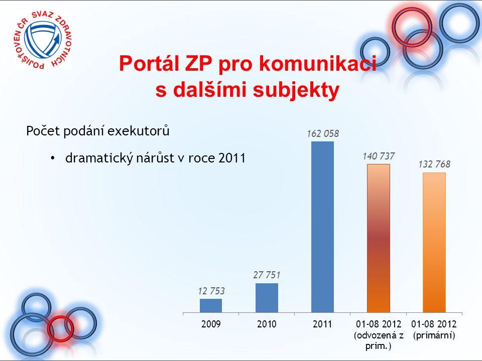 Portál ZP pro komunikaci
