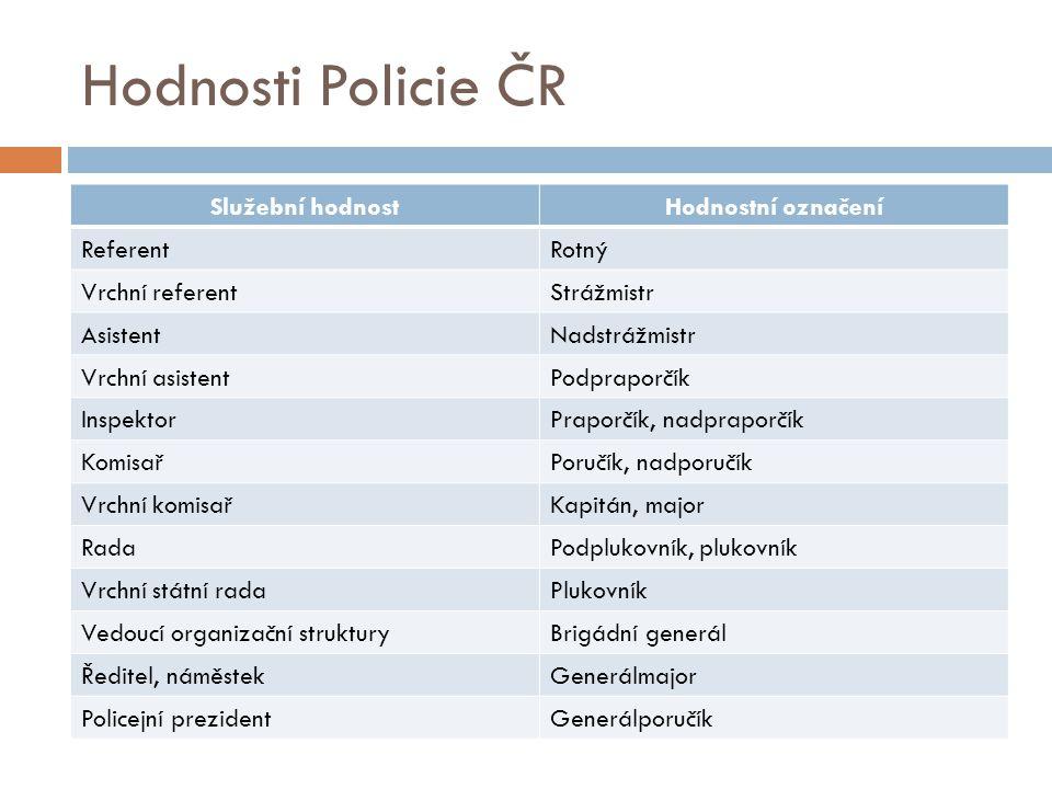 Hodnosti Policie ČR Služební hodnost Hodnostní označení Referent Rotný