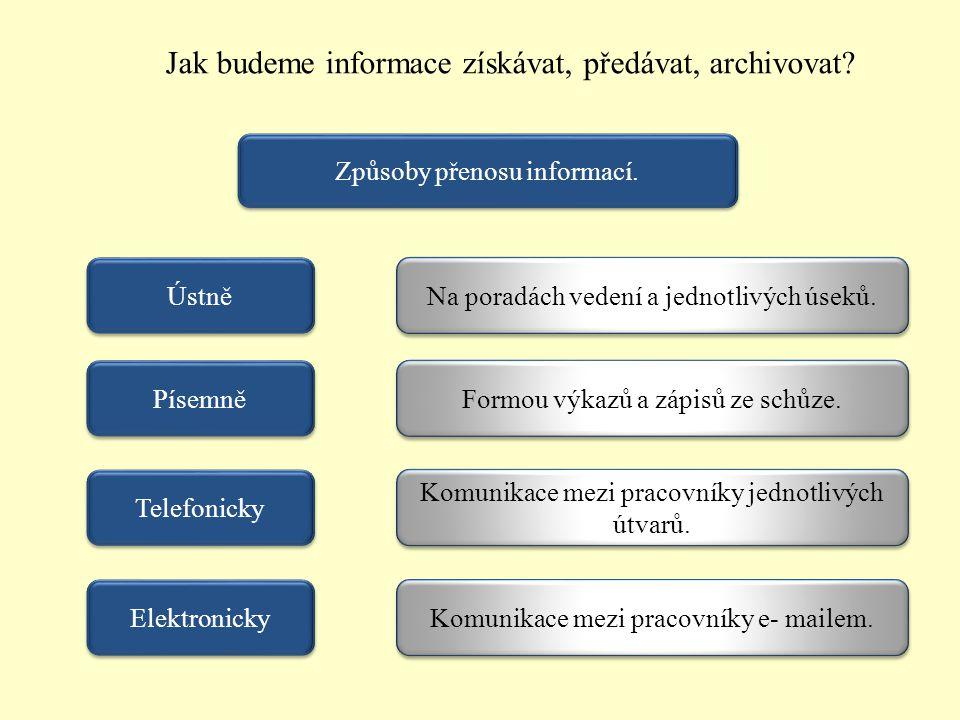 Jak budeme informace získávat, předávat, archivovat