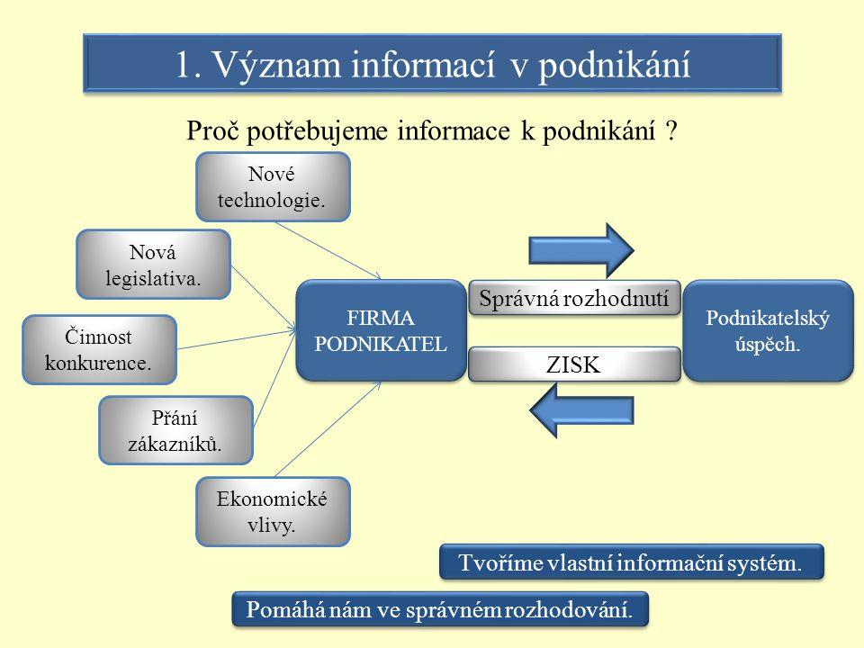 1. Význam informací v podnikání