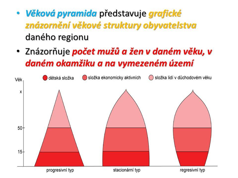 Věková pyramida představuje grafické znázornění věkové struktury obyvatelstva daného regionu