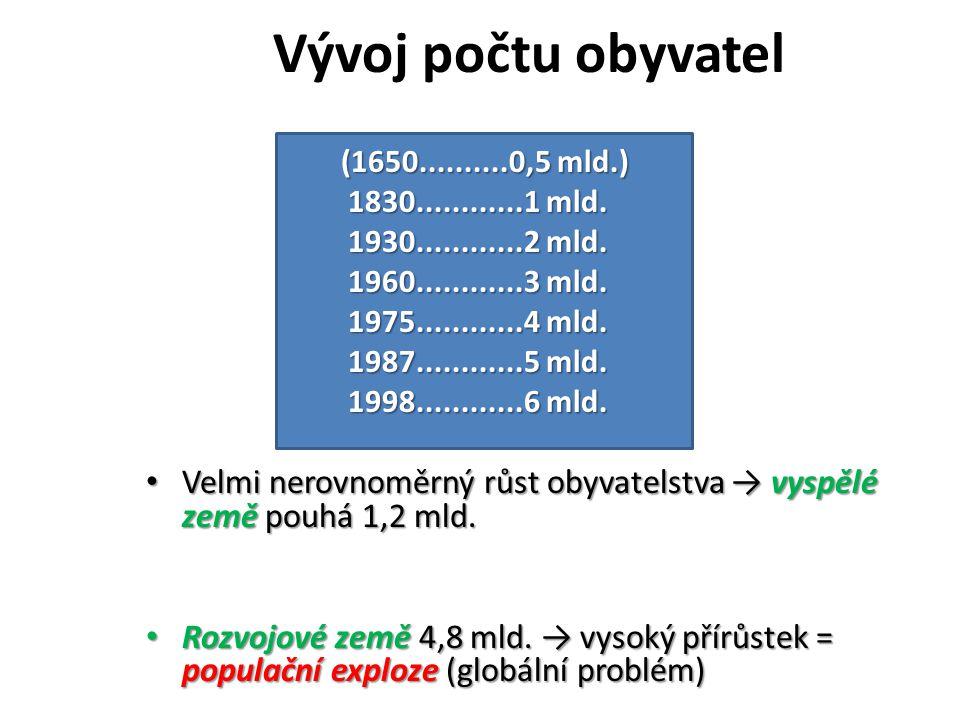 Vývoj počtu obyvatel (1650..........0,5 mld.) 1830............1 mld. 1930............2 mld. 1960............3 mld.