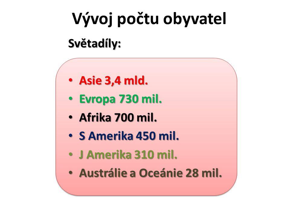Vývoj počtu obyvatel Světadíly: Asie 3,4 mld. Evropa 730 mil.