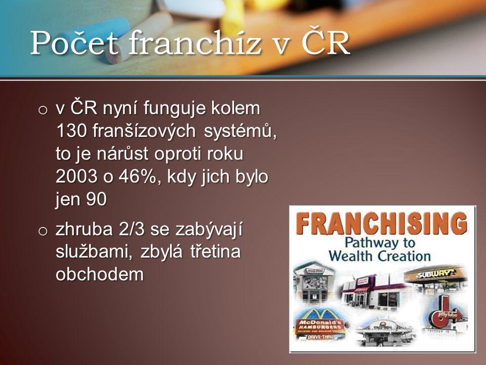 Počet franchíz v ČR v ČR nyní funguje kolem 130 franšízových systémů, to je nárůst oproti roku 2003 o 46%, kdy jich bylo jen 90.