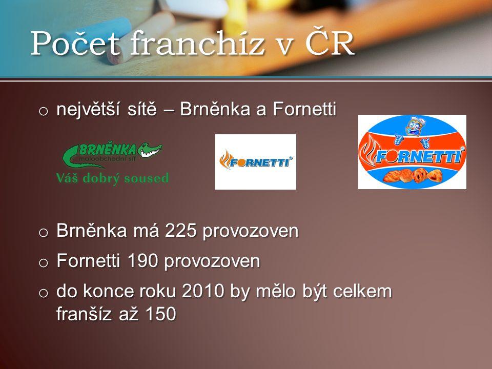 Počet franchíz v ČR největší sítě – Brněnka a Fornetti
