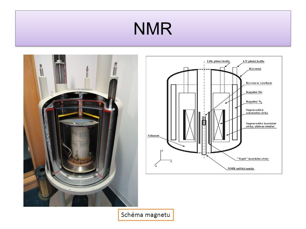 NMR Schéma magnetu
