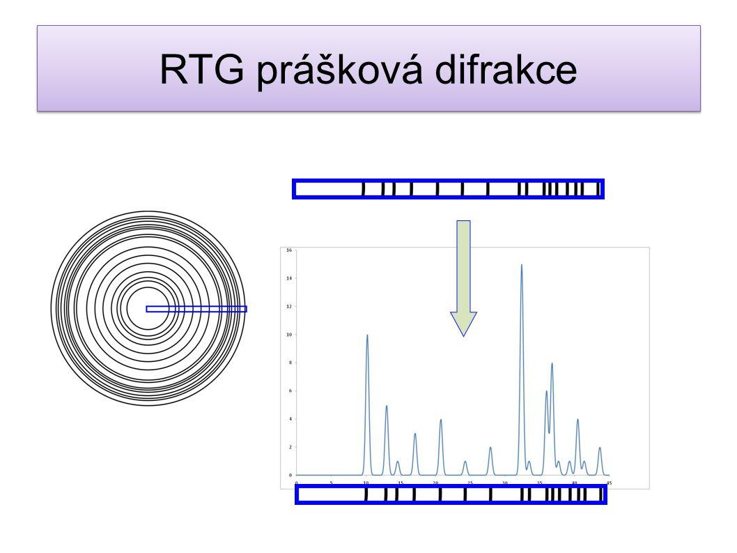 RTG prášková difrakce