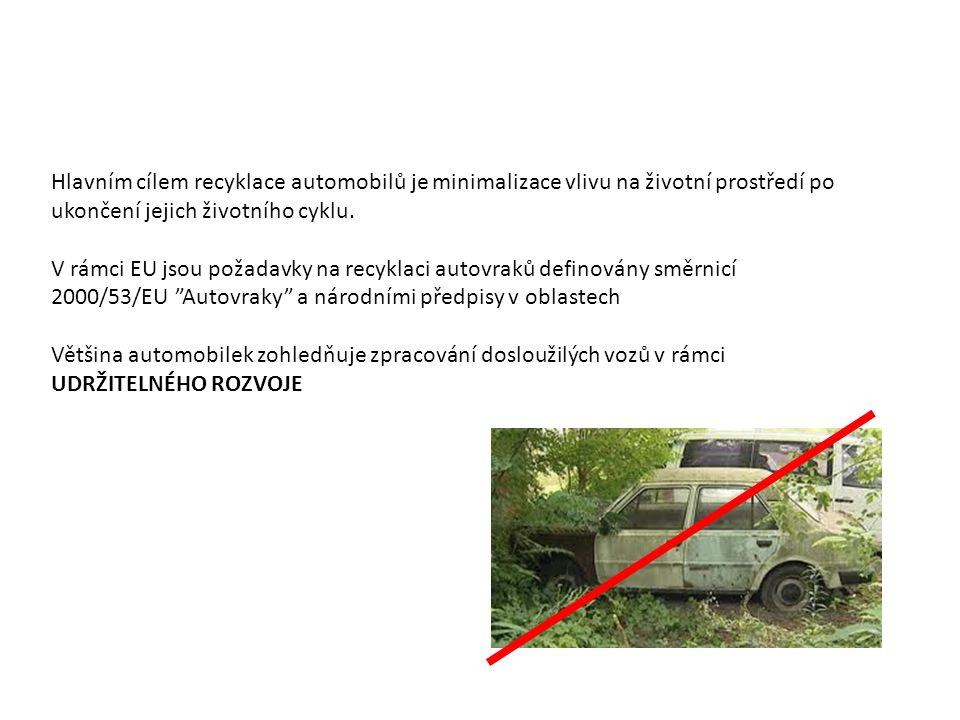 Hlavním cílem recyklace automobilů je minimalizace vlivu na životní prostředí po ukončení jejich životního cyklu.