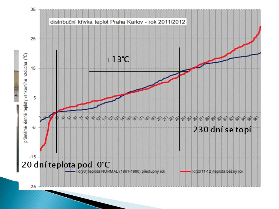 Doplnění zdroje CZT o tepelné čerpadlo (bivalentní = doplňkový zdroj)