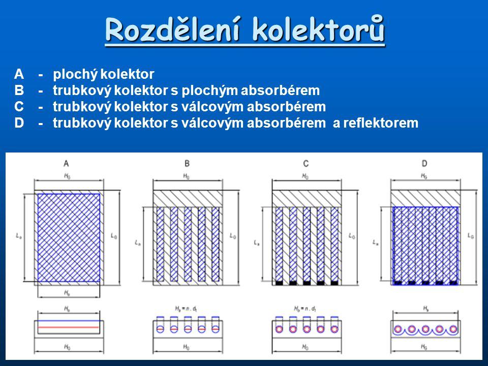 Rozdělení kolektorů A - plochý kolektor