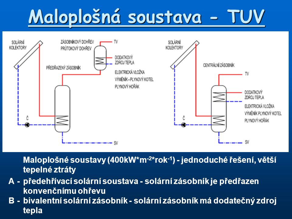 Maloplošná soustava - TUV