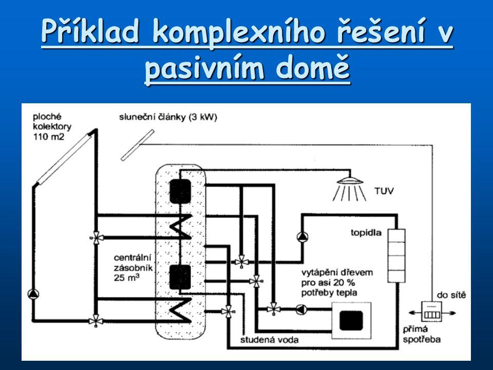 Příklad komplexního řešení v pasivním domě