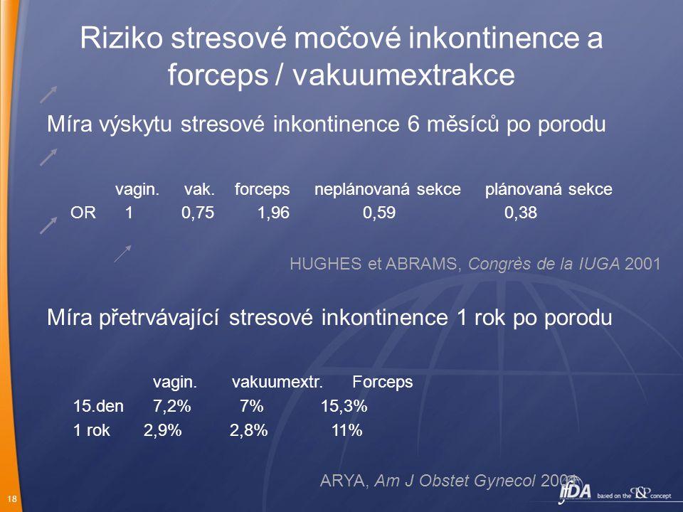 Riziko stresové močové inkontinence a forceps / vakuumextrakce