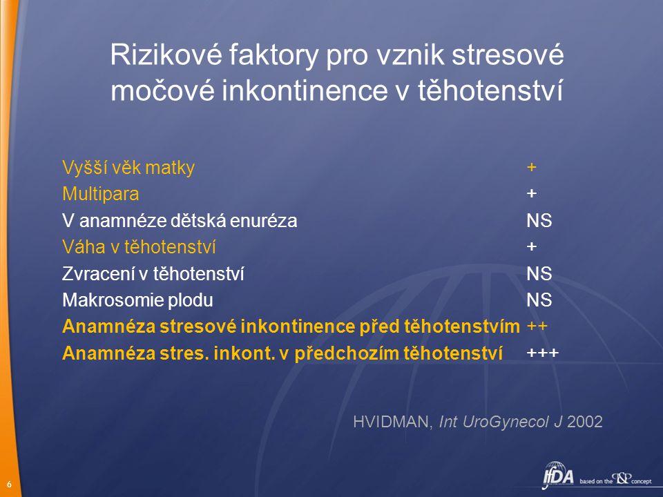 Rizikové faktory pro vznik stresové močové inkontinence v těhotenství