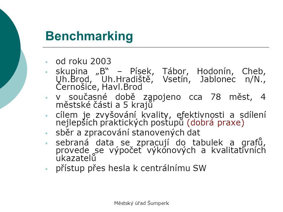 """Benchmarking od roku 2003. skupina """"B – Písek, Tábor, Hodonín, Cheb, Uh.Brod, Uh.Hradiště, Vsetín, Jablonec n/N., Černošice, Havl.Brod."""