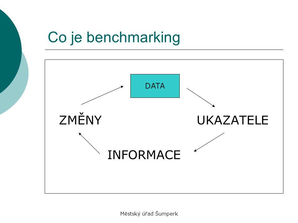 Co je benchmarking DATA ZMĚNY UKAZATELE INFORMACE DATA