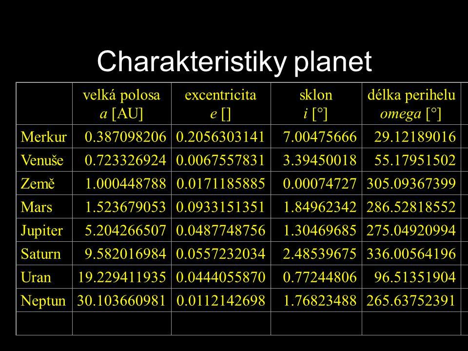 Charakteristiky planet