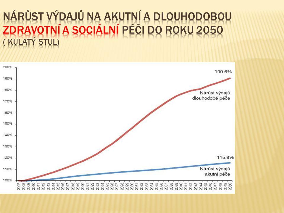 Nárůst výdajů na akutní a dlouhodobou zdravotní a sociální péči do roku 2050 ( Kulatý stůl)