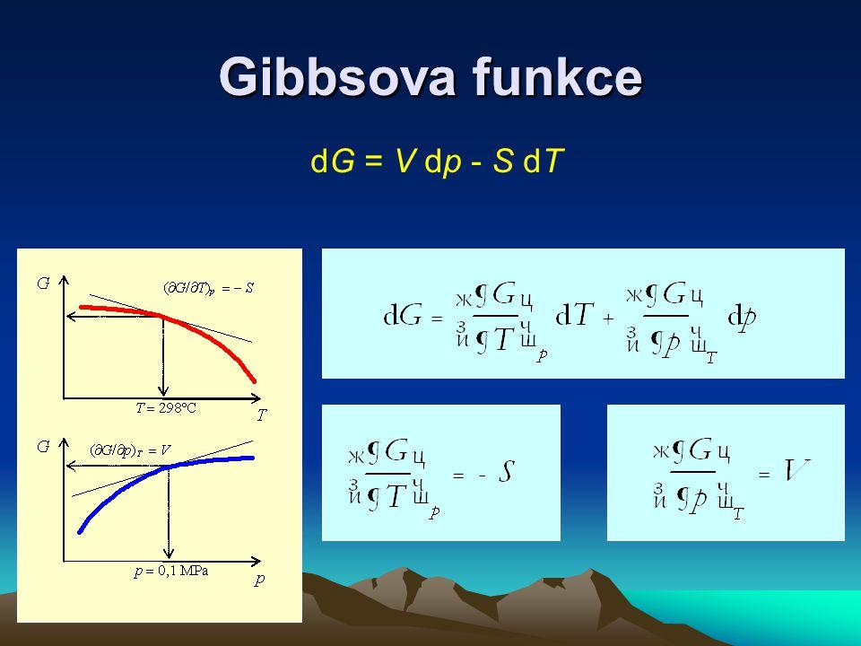 Gibbsova funkce Gibbsova funkce