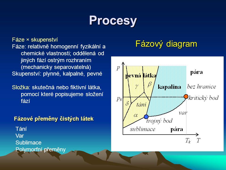 Procesy Procesy Fázový diagram Fáze × skupenství