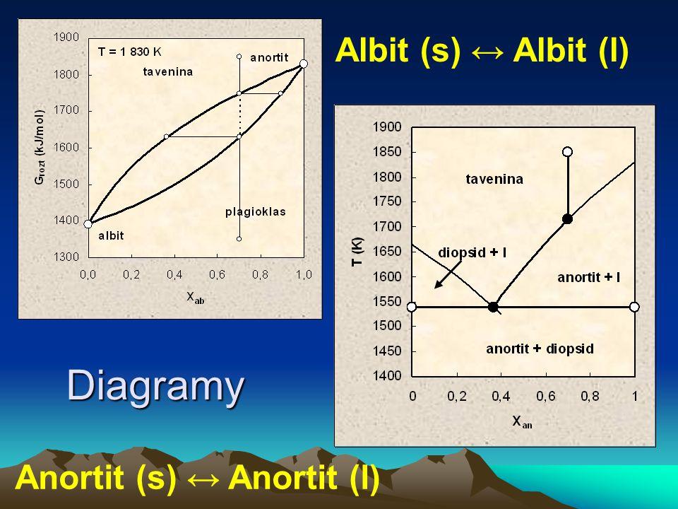 Albit (s) ↔ Albit (l) Diagramy Anortit (s) ↔ Anortit (l)
