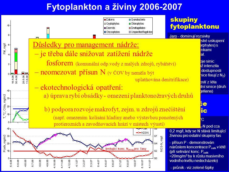 Fytoplankton a živiny 2006-2007