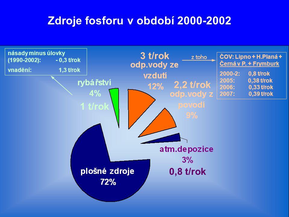 Zdroje fosforu v období 2000-2002