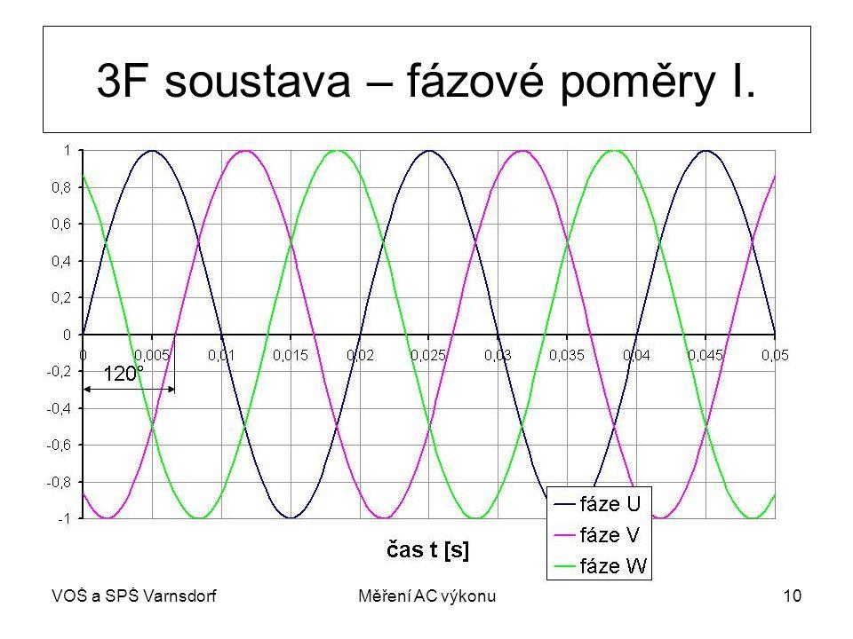 3F soustava – fázové poměry I.
