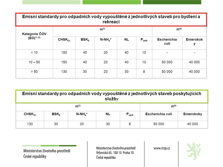 Emisní standardy pro odpadních vody vypouštěné z jednotlivých staveb pro bydlení a rekreaci
