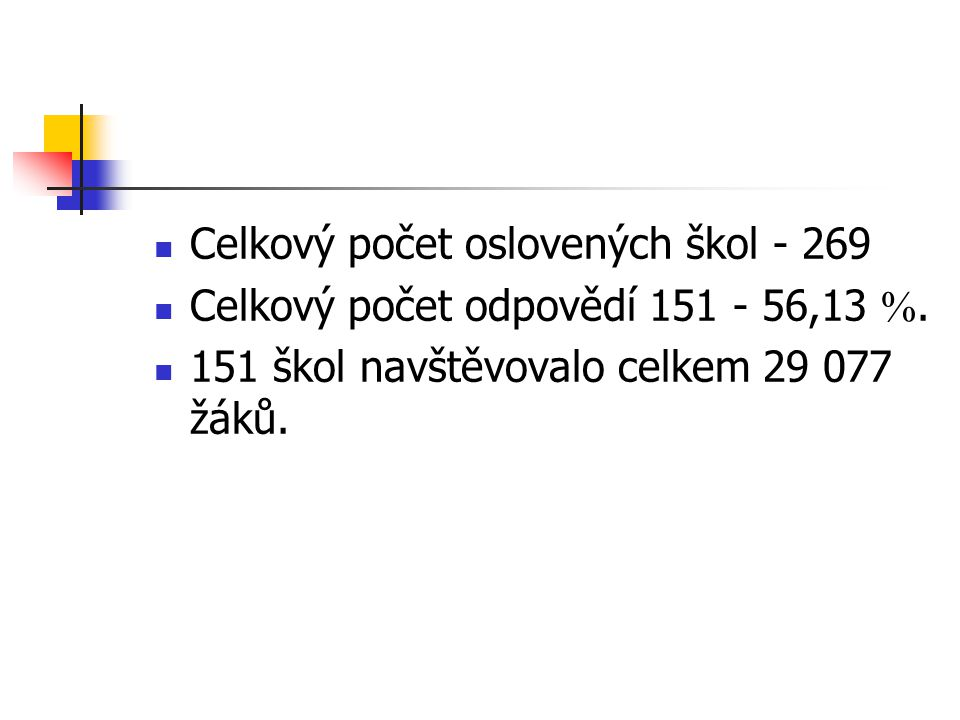 Celkový počet oslovených škol - 269