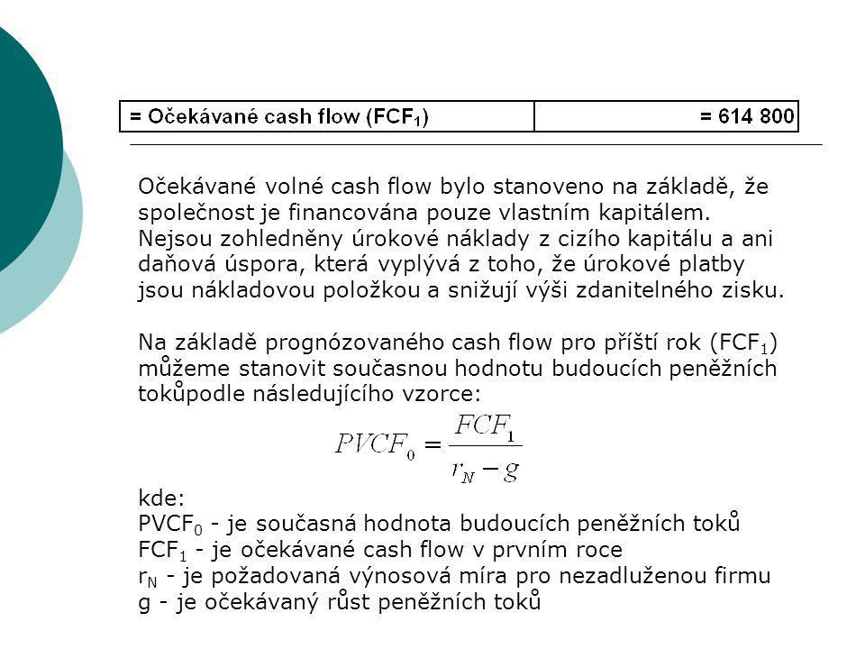 Očekávané volné cash flow bylo stanoveno na základě, že