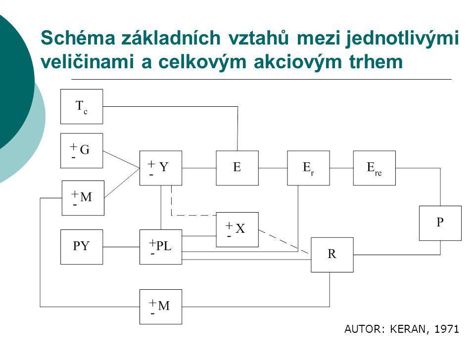 Schéma základních vztahů mezi jednotlivými veličinami a celkovým akciovým trhem