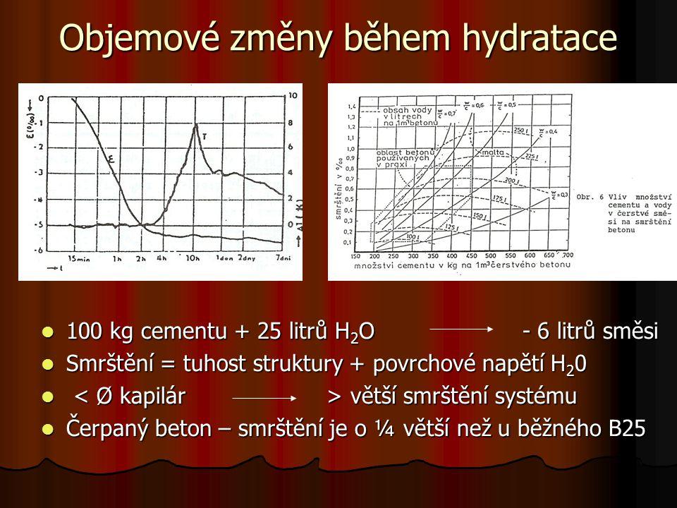 Objemové změny během hydratace