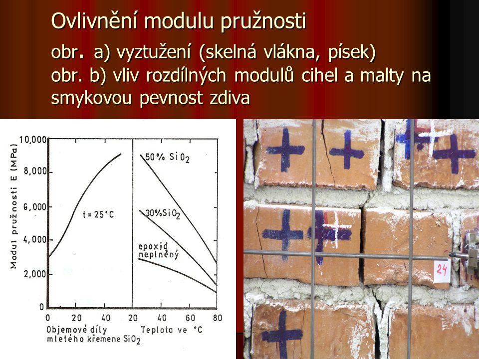 Ovlivnění modulu pružnosti obr. a) vyztužení (skelná vlákna, písek) obr.