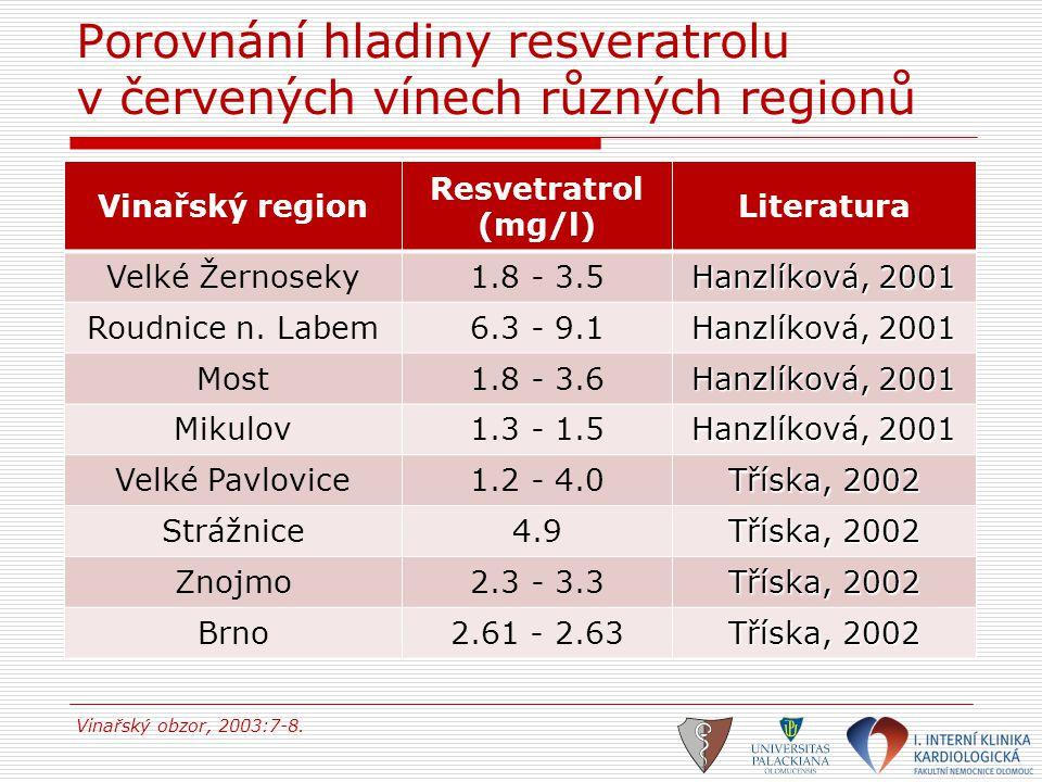 Porovnání hladiny resveratrolu v červených vínech různých regionů