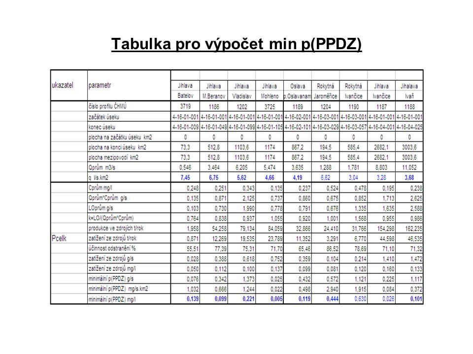 Tabulka pro výpočet min p(PPDZ)