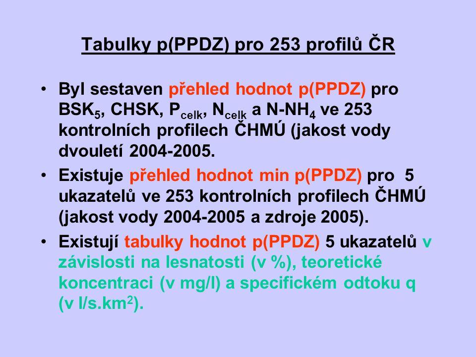 Tabulky p(PPDZ) pro 253 profilů ČR